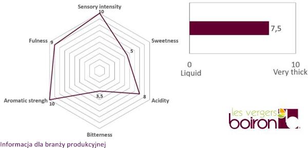 organoleptic characteristics