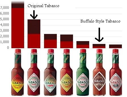 tabasco sklep